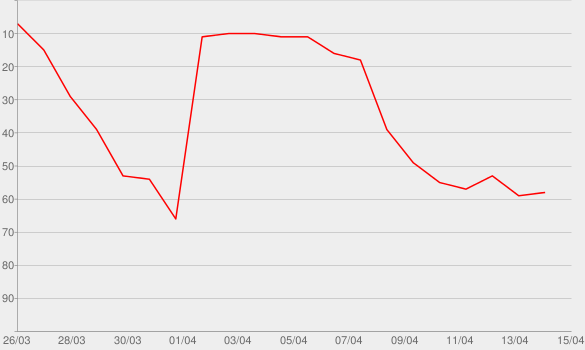 Chart progress graph for Dancing With The Devil
