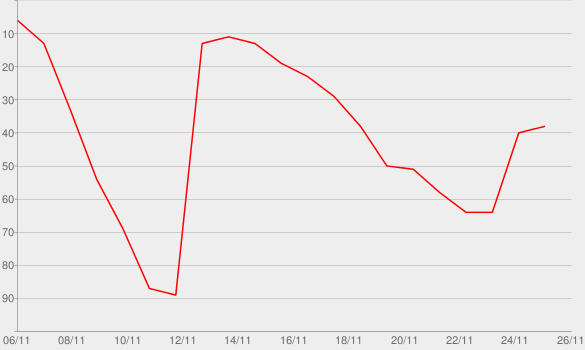 Chart progress graph for Broken Record