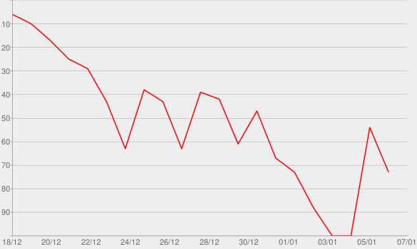 Chart progress graph for Star Wars: Il Risveglio Della Forza (Colonna Sonora Originale)