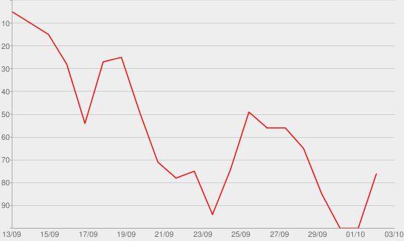 Chart progress graph for Zero Blog Thirty