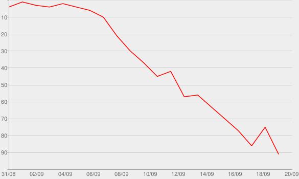 Chart progress graph for The Ringer