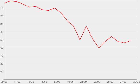Chart progress graph for Nackte Tatsachen