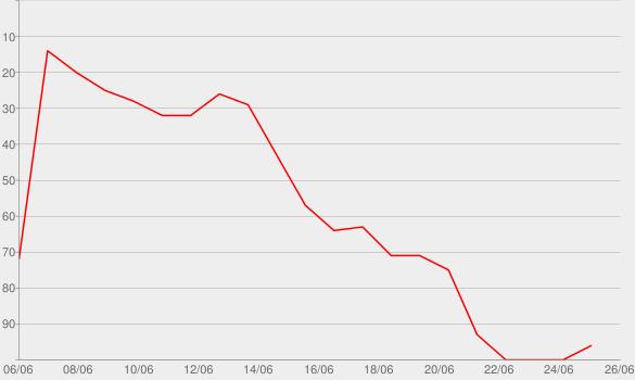 Chart progress graph for I Think I'm OKAY