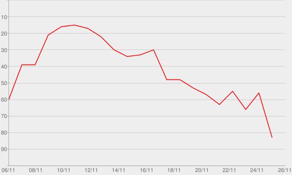 Chart progress graph for 14 Tagebücher des Ersten Weltkriegs