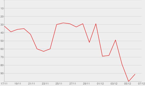 Chart progress graph for Blut an den Händen