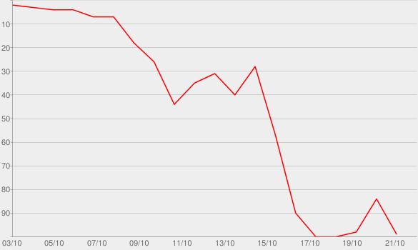 Chart progress graph for Kardashian Therapy, Pt. 1
