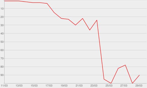 Chart progress graph for Incarnate (Deluxe)