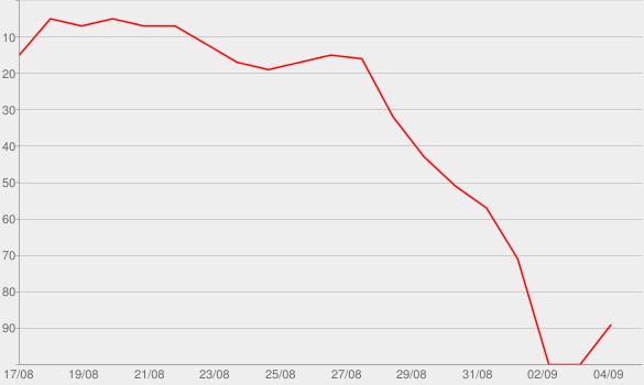 Chart progress graph for Kein Weg zurück