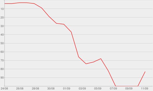 Chart progress graph for Der Zünder