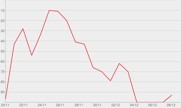 Chart progress graph for 1LIVE Ausgepackt