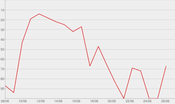 Chart progress graph for Eight Slim Grins