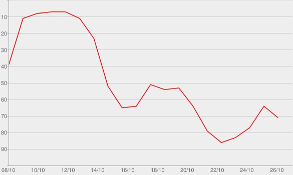 Chart progress graph for Face Off