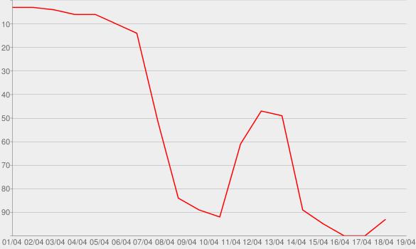 Chart progress graph for TWENTY88