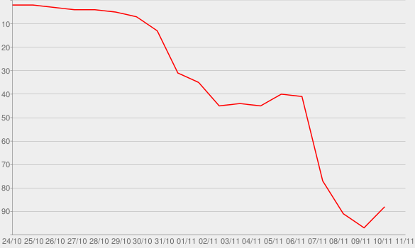 Chart progress graph for Look At Her Now