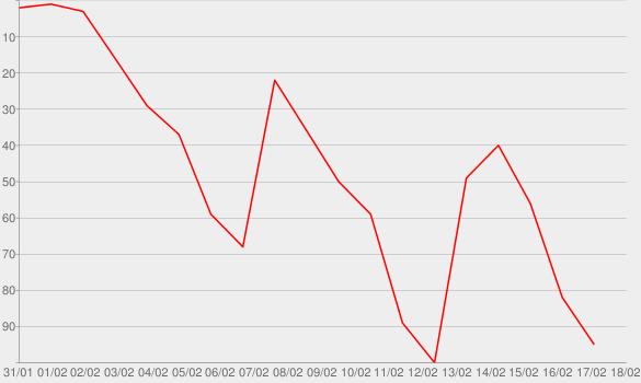 Chart progress graph for Le Batard & Friends - STUpodity