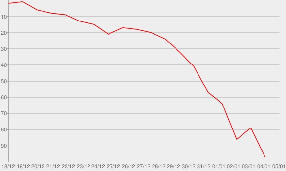 Chart progress graph for Whooping It Up for Wedding Bells