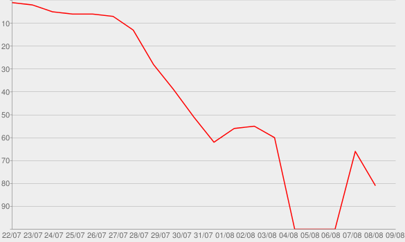 Chart progress graph for Everybody Looking
