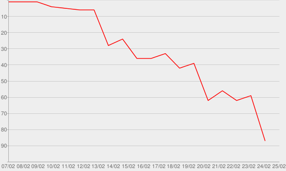 Chart progress graph for Father of All...