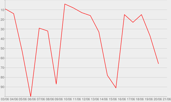 Chart progress graph for Finding Annie