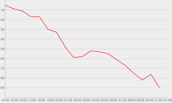 Chart progress graph for Berlin (No. 8): Conclusion