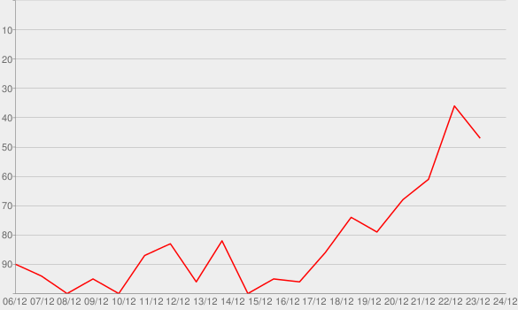 Chart progress graph for Do They Know It's Christmas?