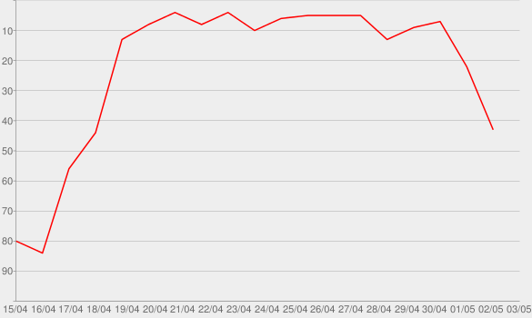 Chart progress graph for Casefile: True Crime Podcast