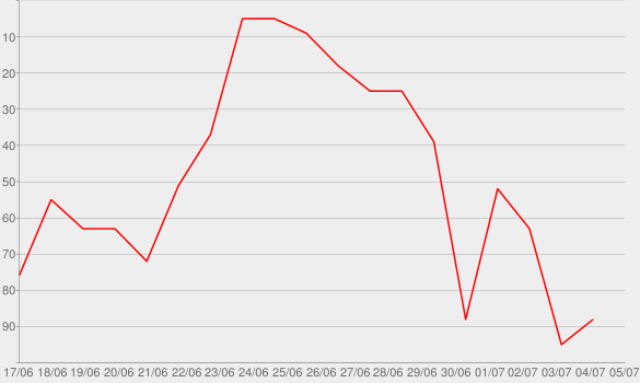 Chart progress graph for These Days...