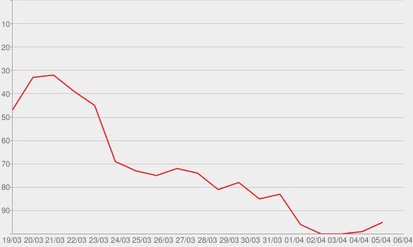 Chart progress graph for Blem