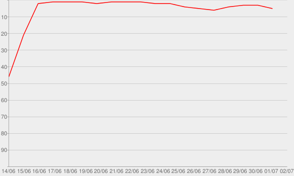 Chart progress graph for James Joyce's Ulysses