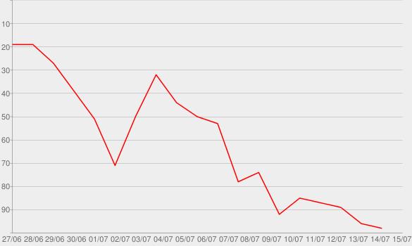 Chart progress graph for Teen Beach 2 (Original Motion Picture Soundtrack)