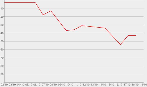 Chart progress graph for Wonder