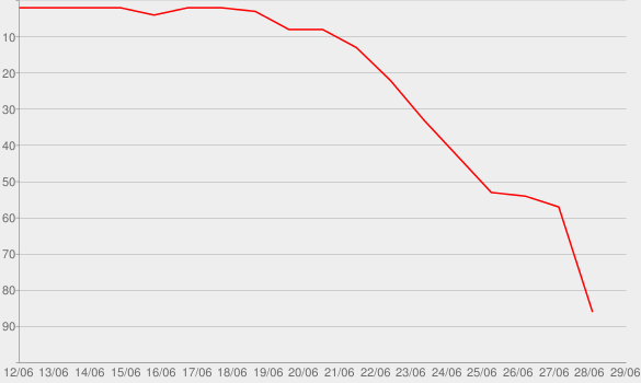 Chart progress graph for The Man Who Loves You the Most