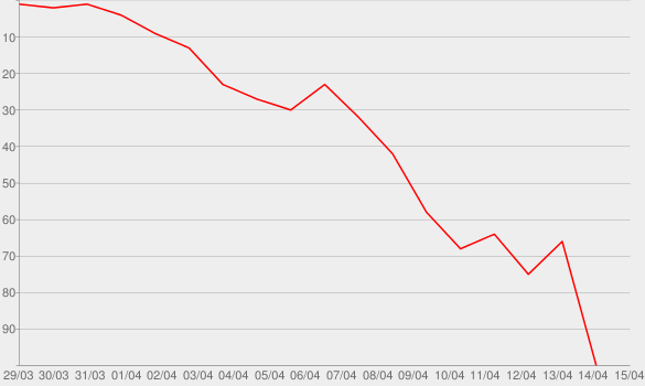Chart progress graph for Silent All These Years
