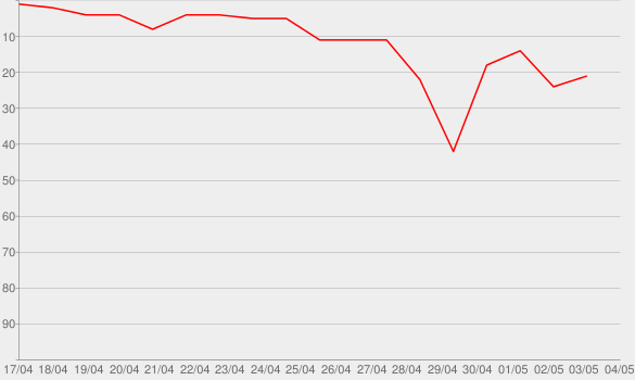 Chart progress graph for HOMECOMING: THE LIVE ALBUM