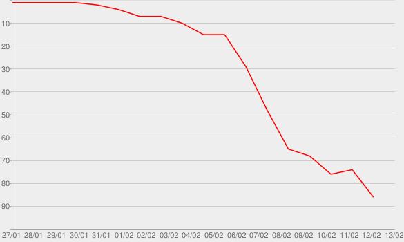 Chart progress graph for Anyone