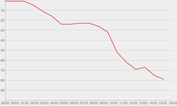 Chart progress graph for Snowblind