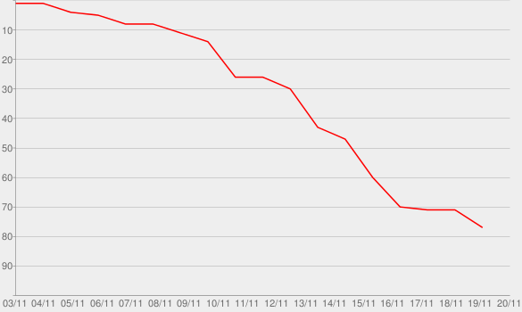 Chart progress graph for Call It What You Want