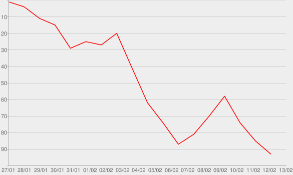 Chart progress graph for And All That Jazzzzzzz
