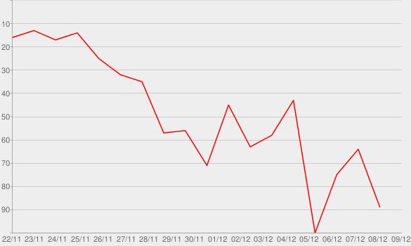 Chart progress graph for Doubt