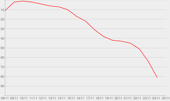 Chart progress graph for If This Was a Movie
