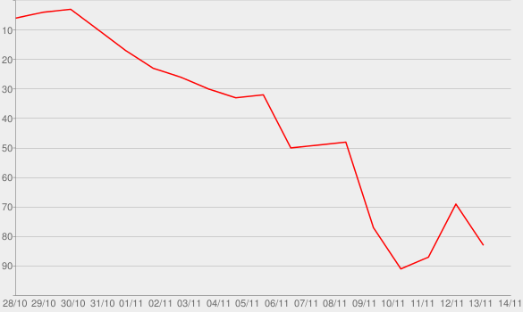 Chart progress graph for The Thrushes (#53)