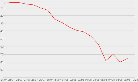 Chart progress graph for the 1