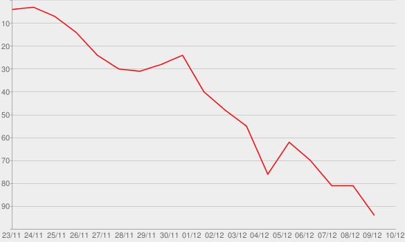 Chart progress graph for The Hawaladar (NO. 162)