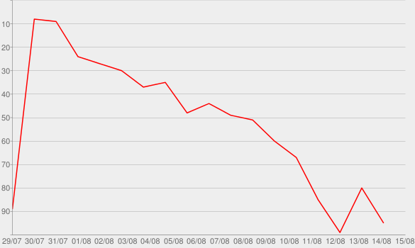 Chart progress graph for The Wrong Side of Heaven and the Righteous Side of Hell, Vol. 1