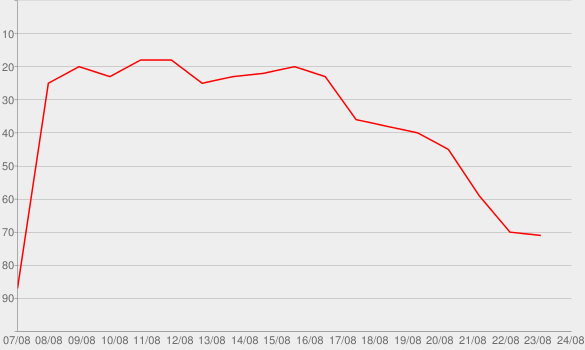Chart progress graph for Cool Again (feat. Nelly)