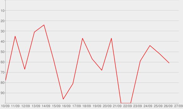 Chart progress graph for NPR Series: The Human Edge