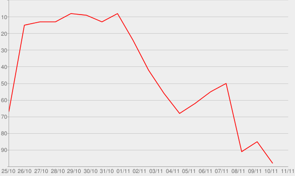 Chart progress graph for Crazy Love (Hollywood Edition)