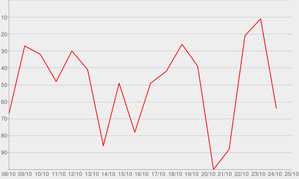Chart progress graph for Loved Me Back to Life