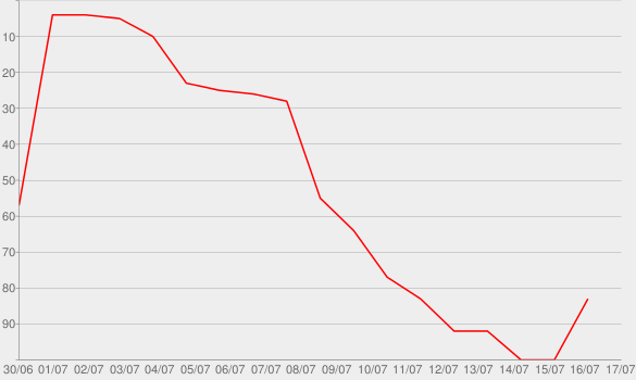 Chart progress graph for No Other Name (Deluxe Edition) [Live]