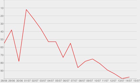 Chart progress graph for Mordreport - Der Krimipodcast